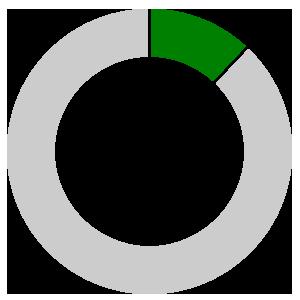 12% of children