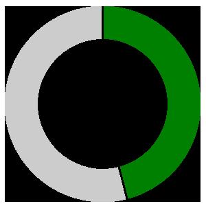 46% of children