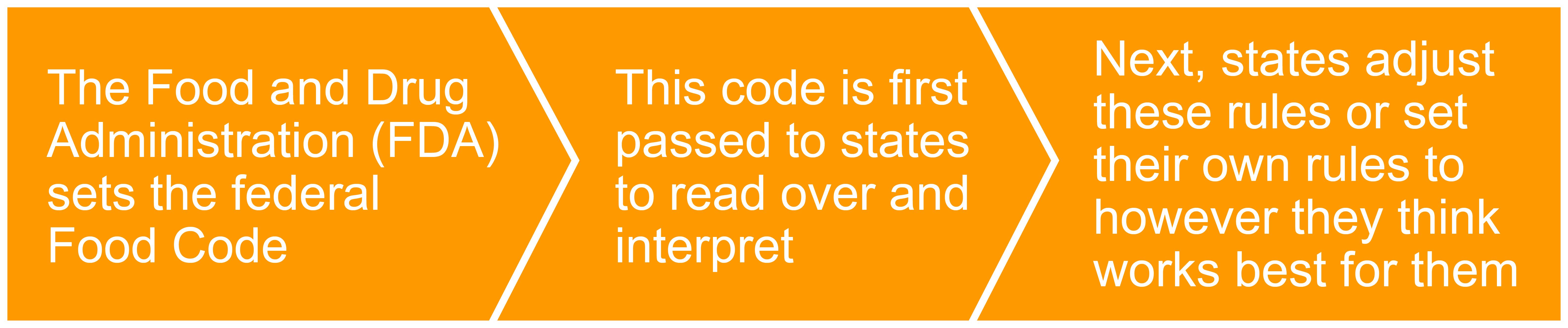 Regulations Process