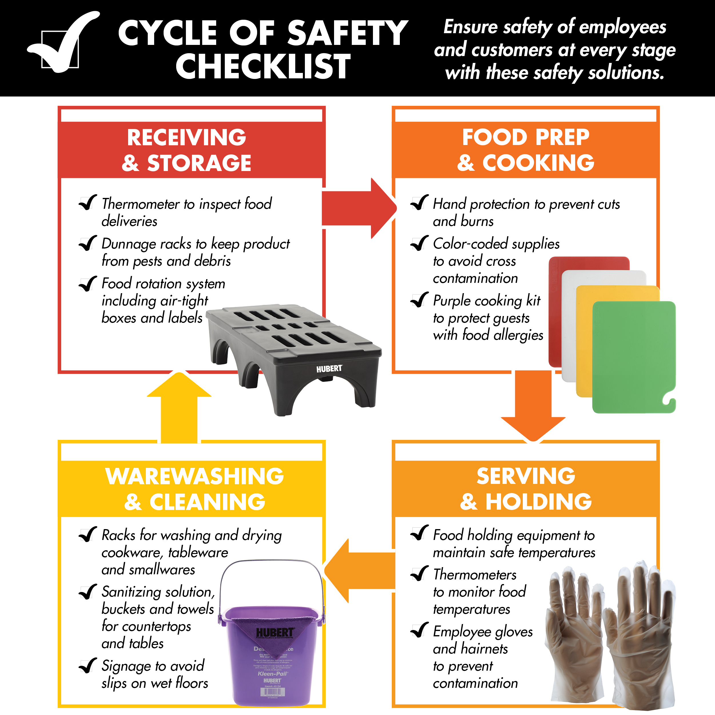Food Safety And Contamination Guide
